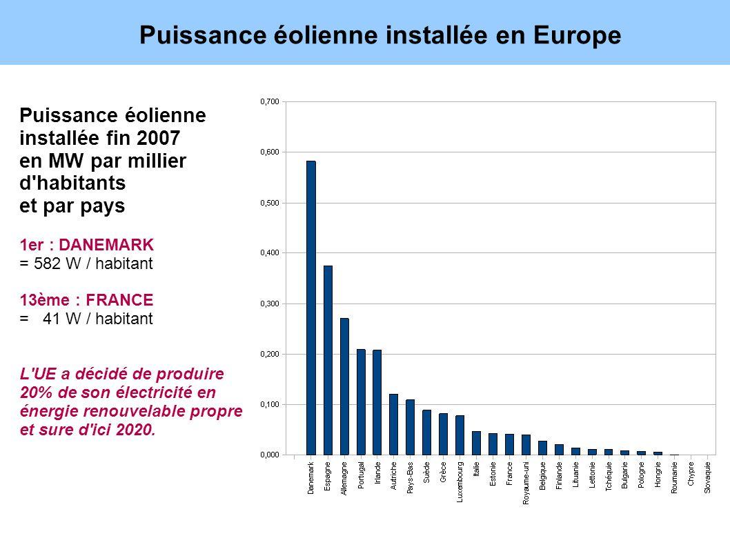 Puissance éolienne installée en Europe
