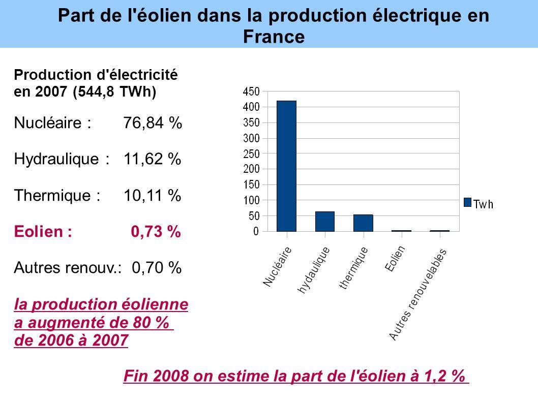Part de l éolien dans la production électrique en France