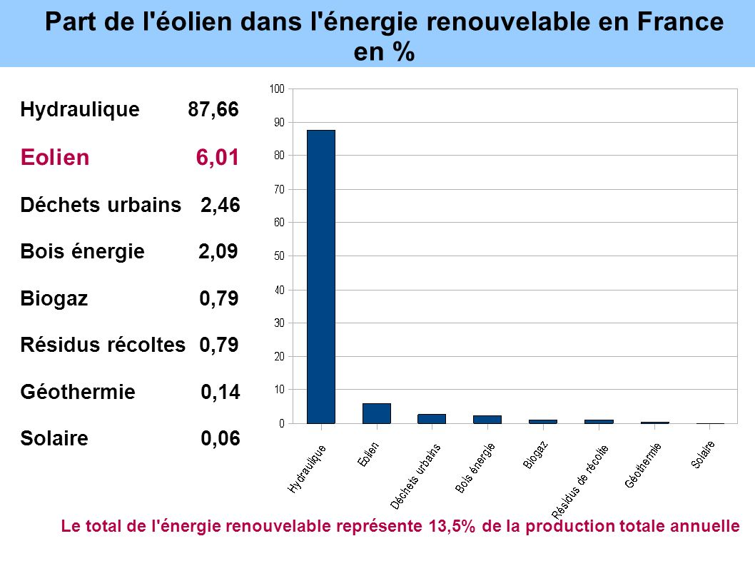 Part de l éolien dans l énergie renouvelable en France en %