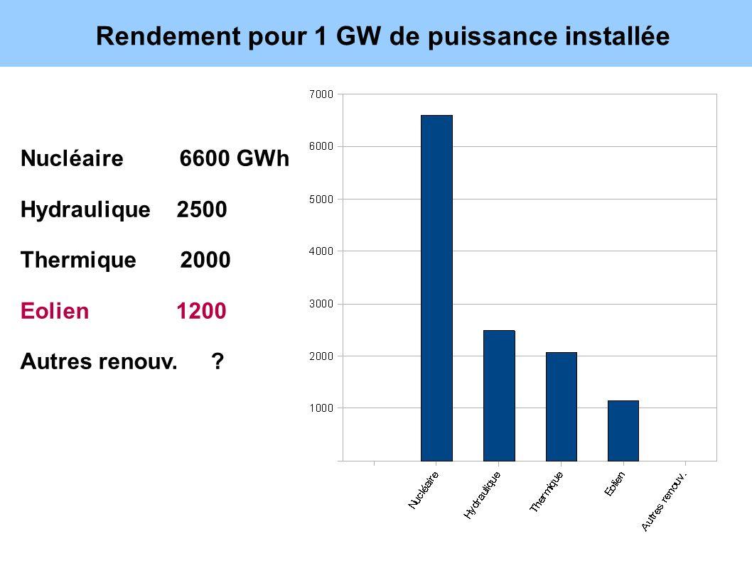 Rendement pour 1 GW de puissance installée