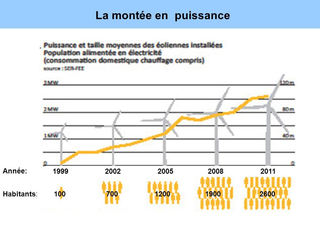 La montée en puissance 7 Année: 1999 2002 2005 2008 2011
