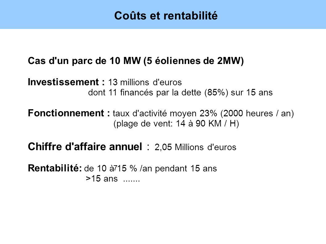 Coûts et rentabilité Chiffre d affaire annuel : 2,05 Millions d euros