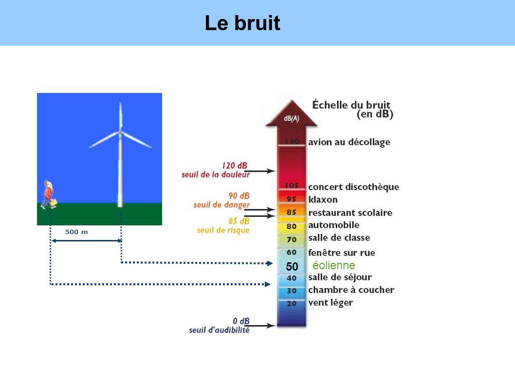 Le bruit Source : OMS 500 m 50 éolienne