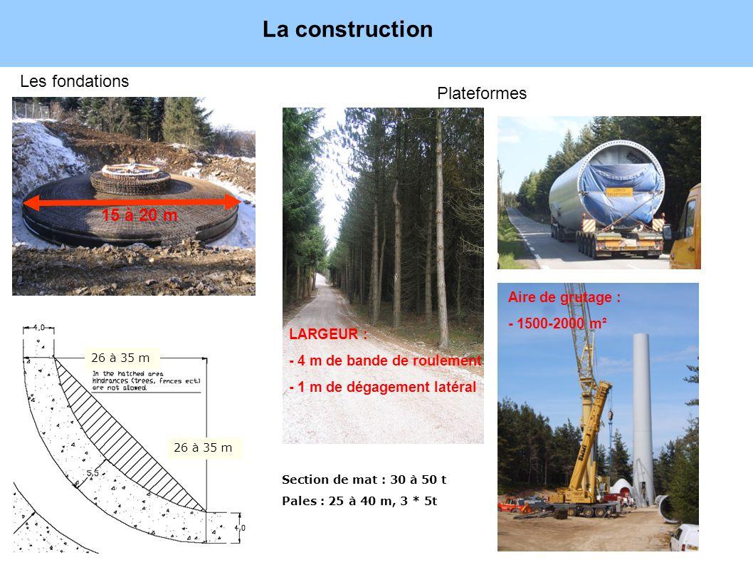 La construction Exploitation du parc : 15 à 25 ans Les fondations