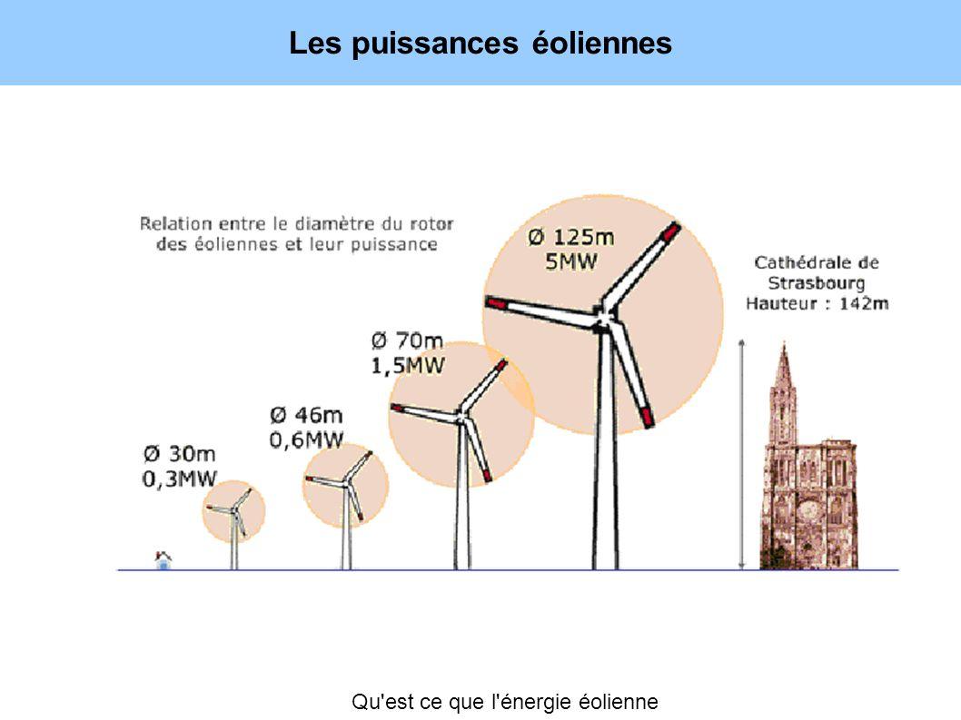 Les puissances éoliennes