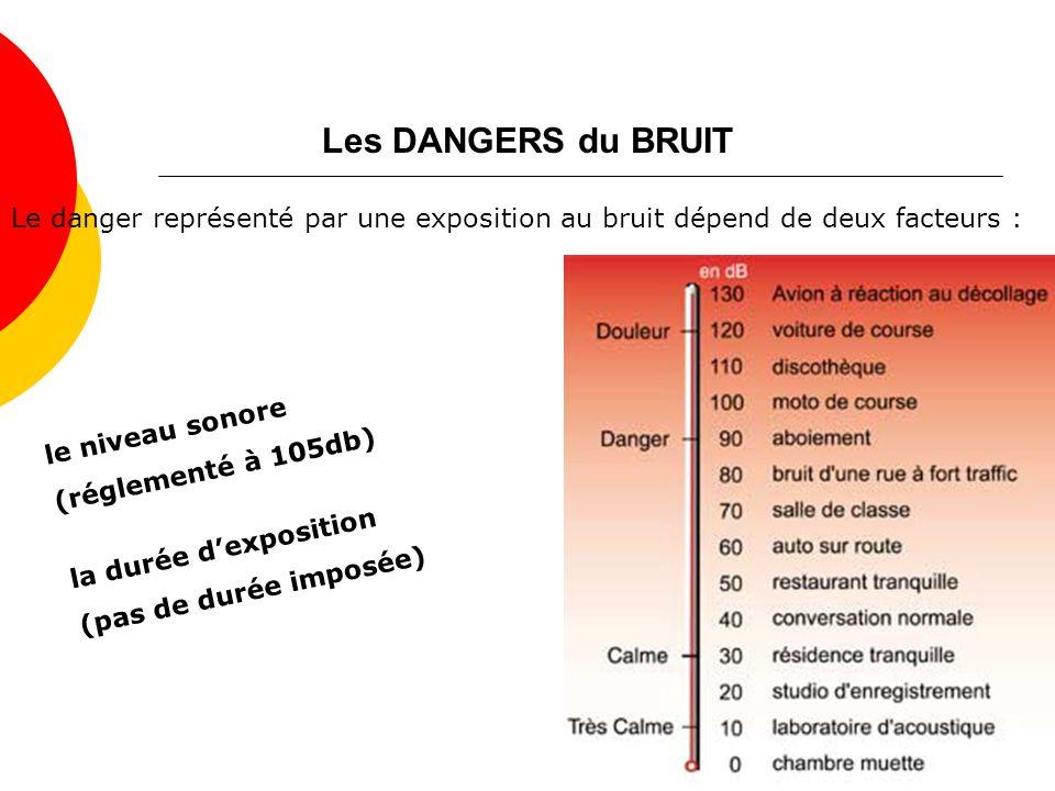 Les DANGERS du BRUIT Le danger représenté par une exposition au bruit dépend de deux facteurs : le niveau sonore.