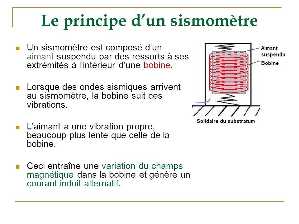 Le principe d'un sismomètre