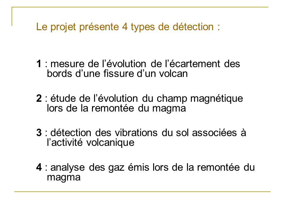 Le projet présente 4 types de détection :