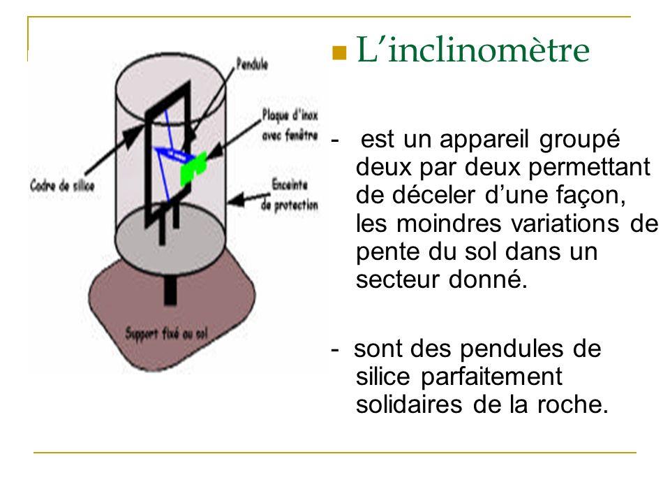 L'inclinomètre