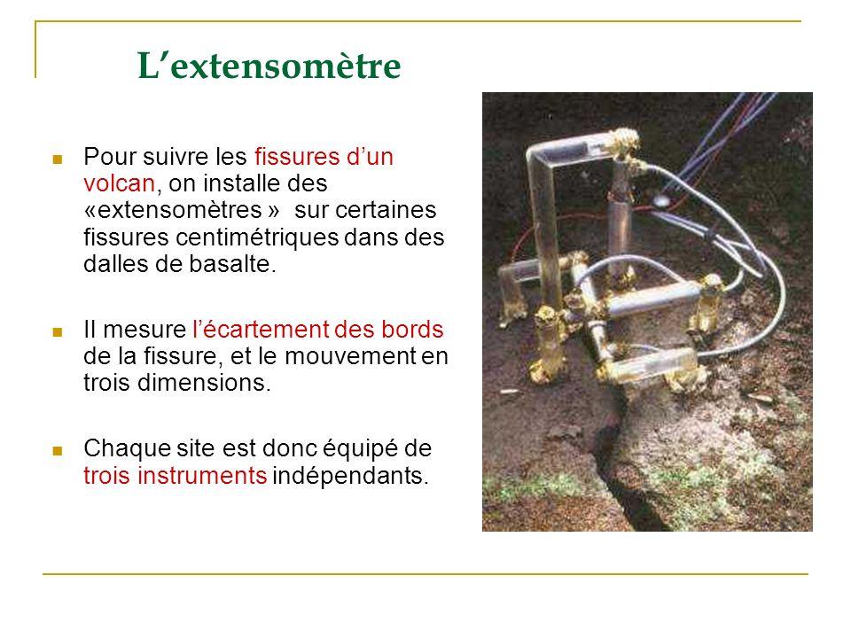 L'extensomètre