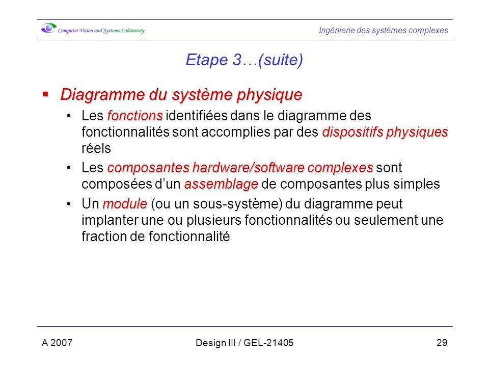 Diagramme du système physique