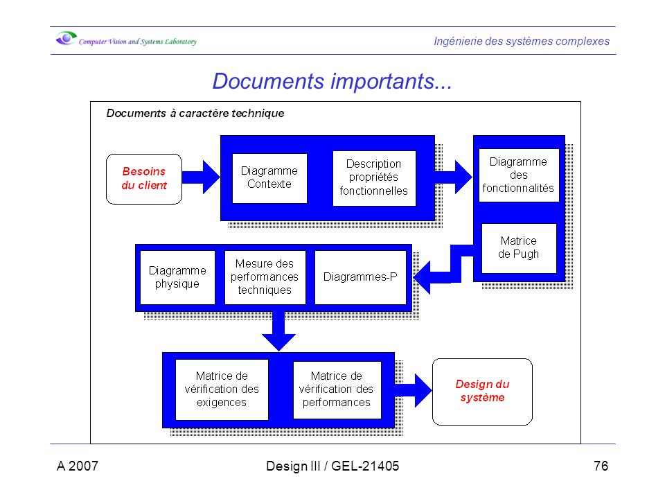 Documents importants... A 2007 Design III / GEL-21405