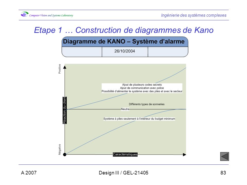 Etape 1 … Construction de diagrammes de Kano
