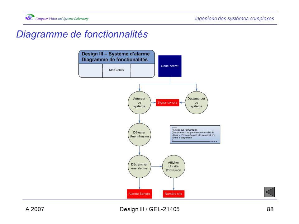 Diagramme de fonctionnalités