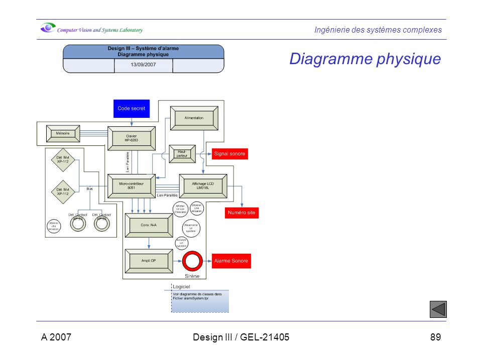 Diagramme physique A 2007 Design III / GEL-21405