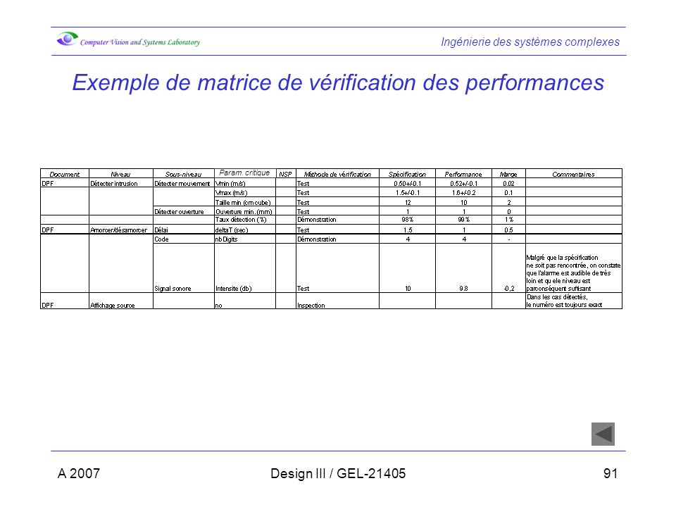 Exemple de matrice de vérification des performances