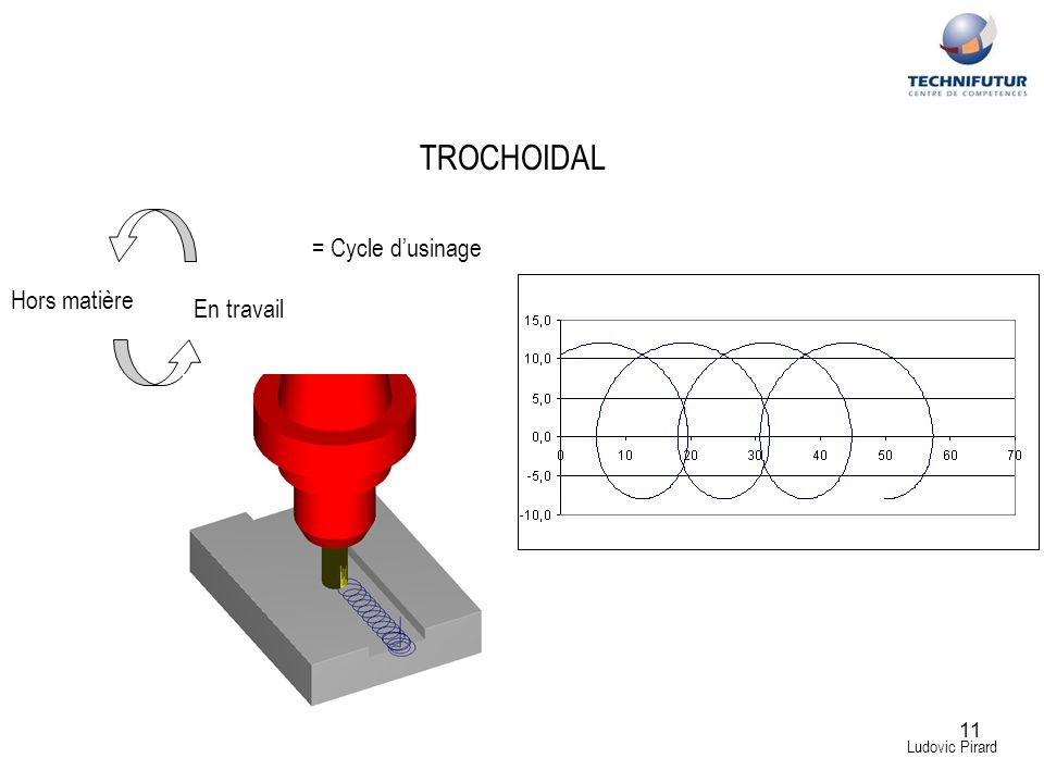 TROCHOIDAL = Cycle d'usinage Hors matière En travail Ludovic Pirard