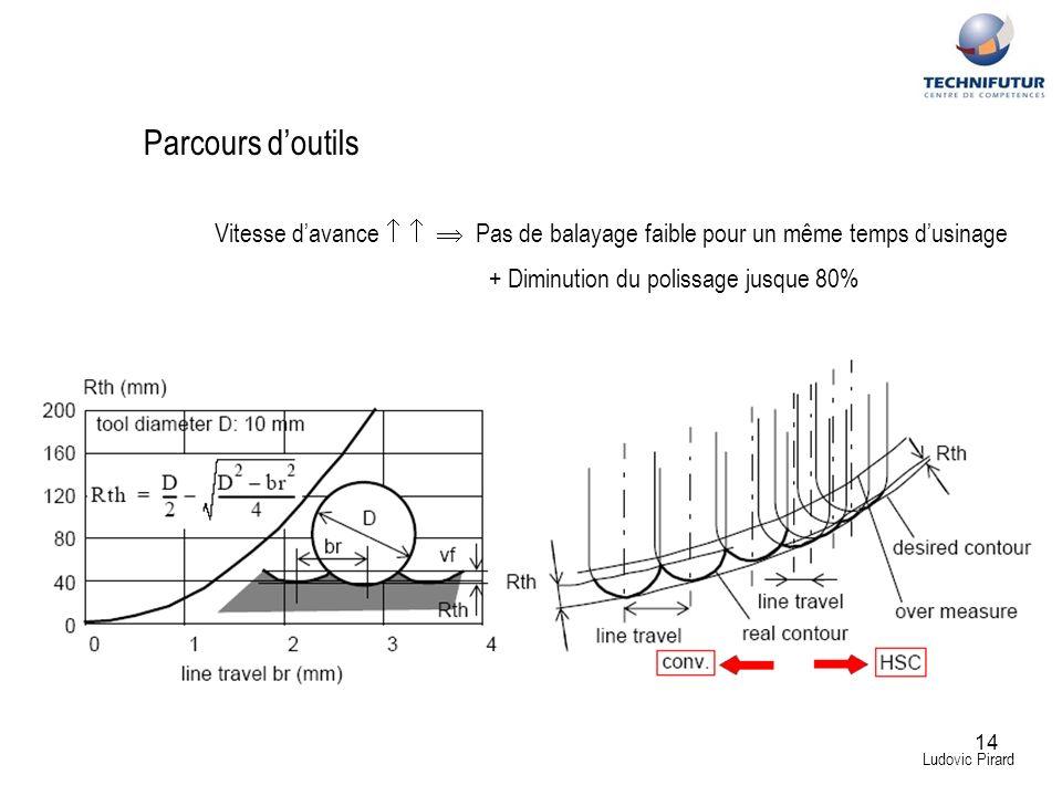 Parcours d'outils Vitesse d'avance    Pas de balayage faible pour un même temps d'usinage. + Diminution du polissage jusque 80%