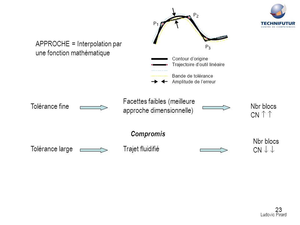 APPROCHE = Interpolation par une fonction mathématique