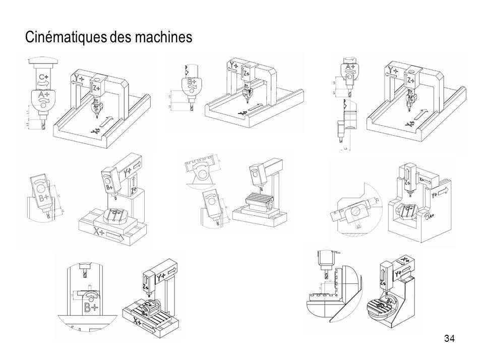 Cinématiques des machines