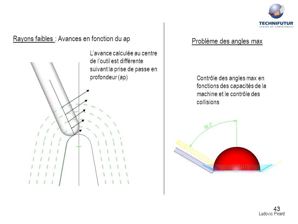 Rayons faibles : Avances en fonction du ap Problème des angles max
