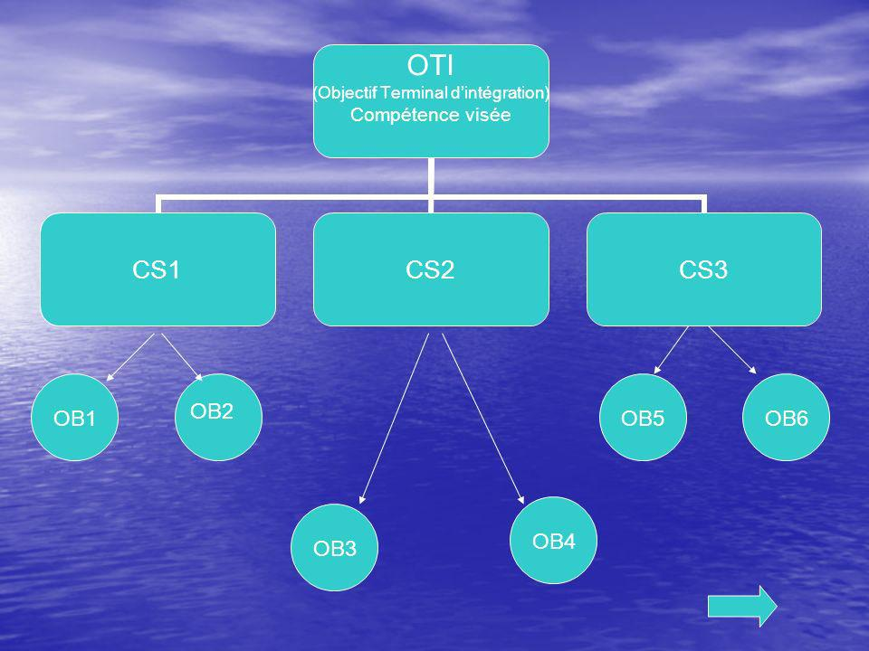 OB2 OB1 OB5 OB6 OB4 OB3