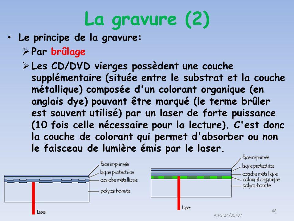 La gravure (2) Le principe de la gravure: Par brûlage