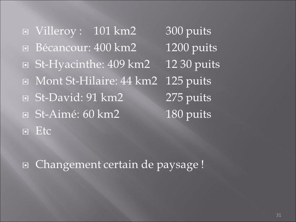 St-Hyacinthe: 409 km2 12 30 puits Mont St-Hilaire: 44 km2 125 puits