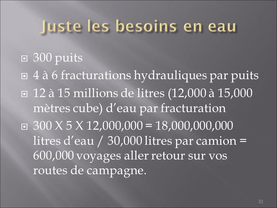 4 à 6 fracturations hydrauliques par puits