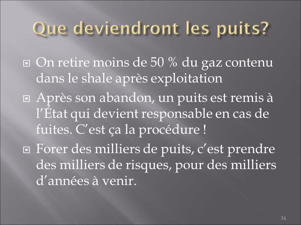 On retire moins de 50 % du gaz contenu dans le shale après exploitation