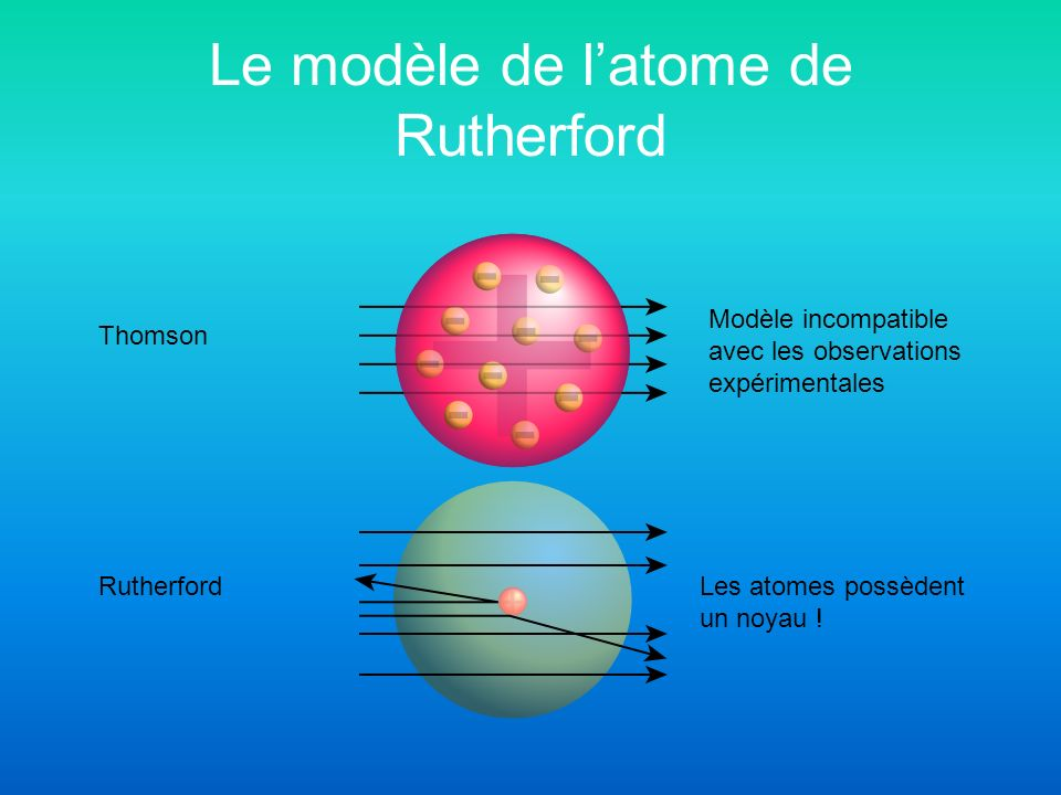 Le modèle de l'atome de Rutherford