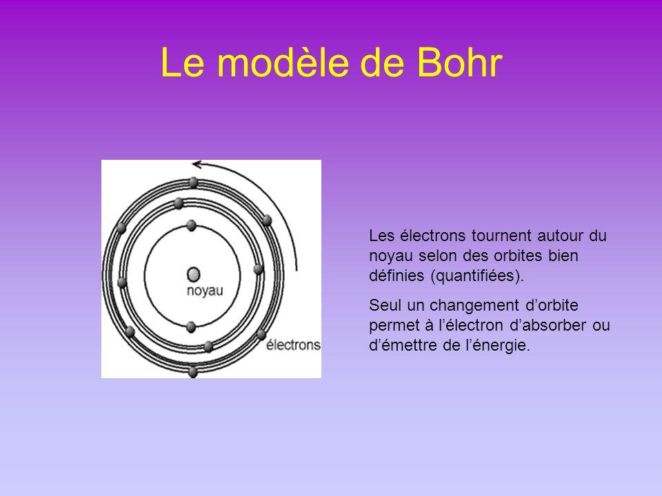 Le modèle de Bohr Les électrons tournent autour du noyau selon des orbites bien définies (quantifiées).