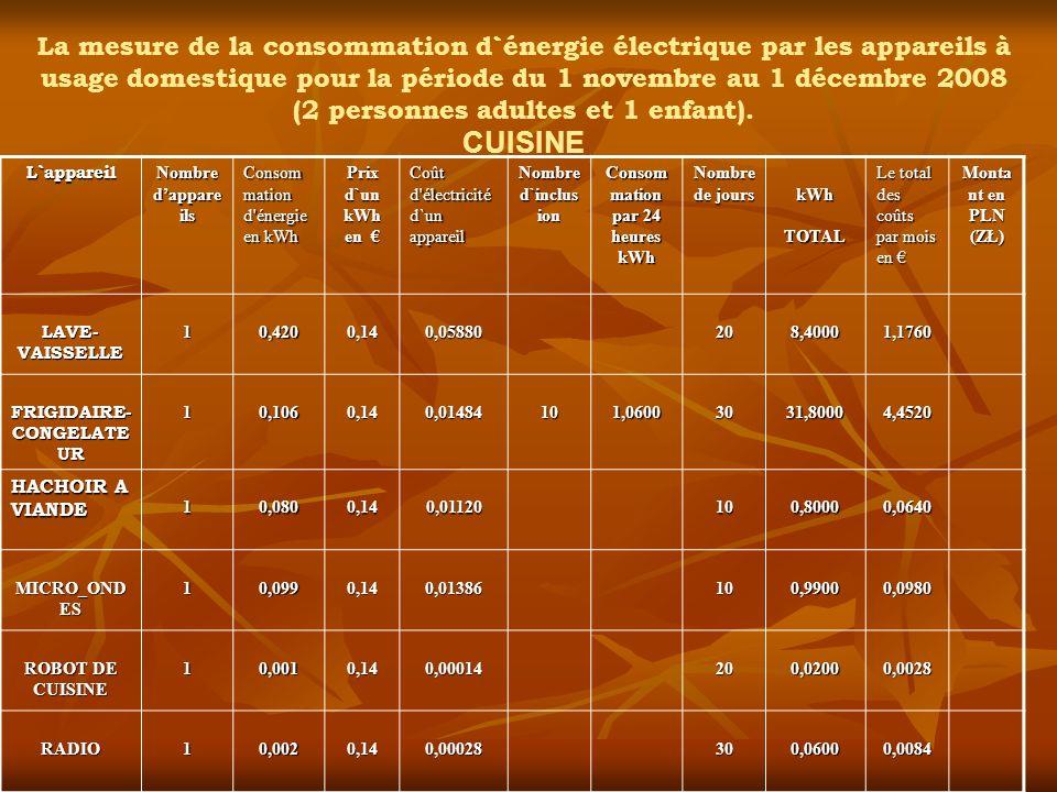 Consommation par 24 heures kWh FRIGIDAIRE- CONGELATEUR