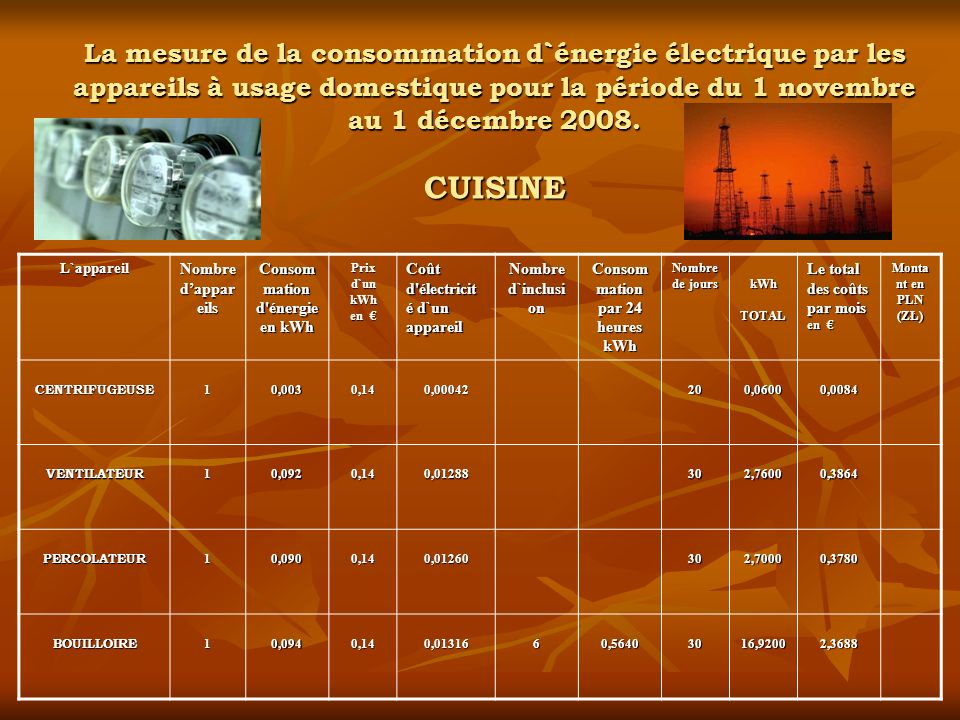 Consommation d énergie en kWh Consommation par 24 heures kWh