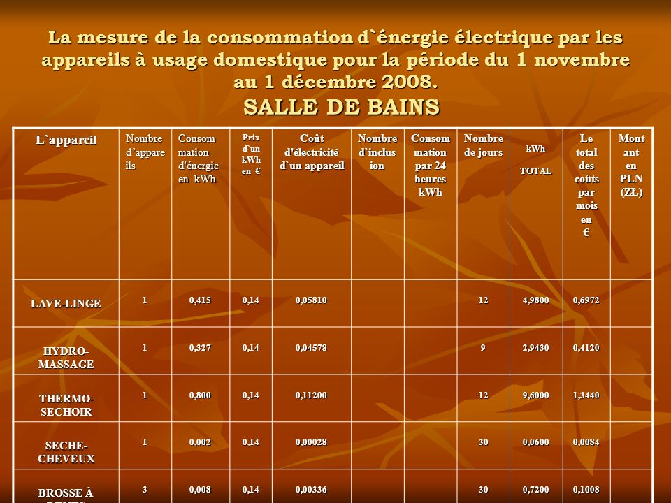 Consommation par 24 heures kWh