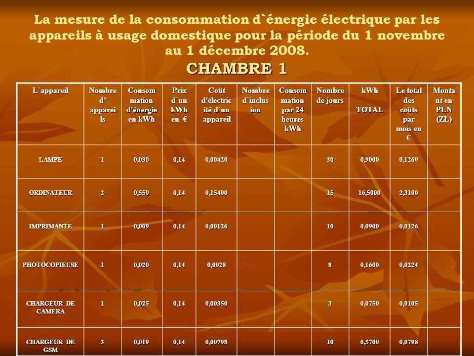 La mesure de la consommation d`énergie électrique par les appareils à usage domestique pour la période du 1 novembre au 1 décembre 2008. CHAMBRE 1