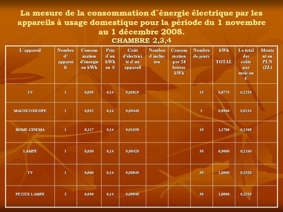 La mesure de la consommation d`énergie électrique par les appareils à usage domestique pour la période du 1 novembre au 1 décembre 2008. CHAMBRE 2,3,4