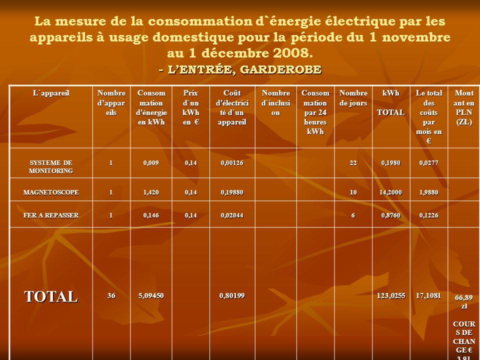 La mesure de la consommation d`énergie électrique par les appareils à usage domestique pour la période du 1 novembre au 1 décembre 2008. - L'ENTRÉE, GARDEROBE