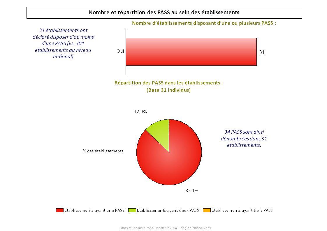 Nombre et répartition des PASS au sein des établissements