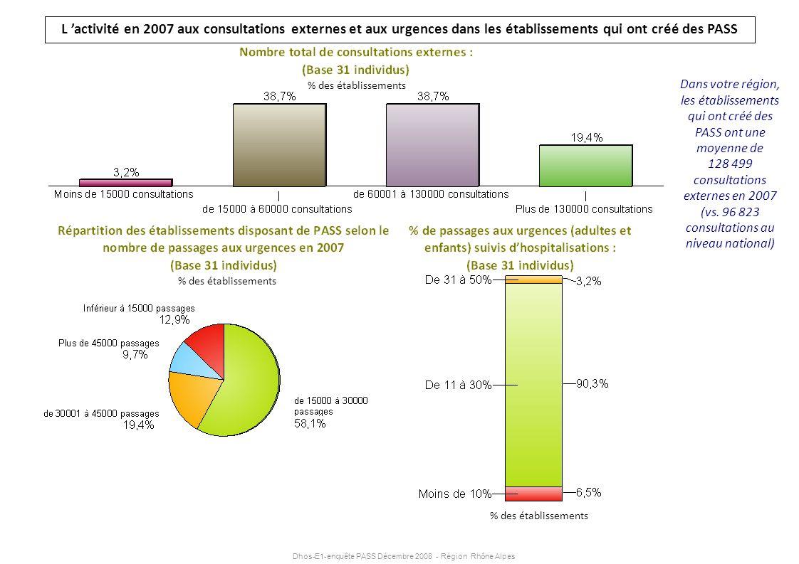 L 'activité en 2007 aux consultations externes et aux urgences dans les établissements qui ont créé des PASS
