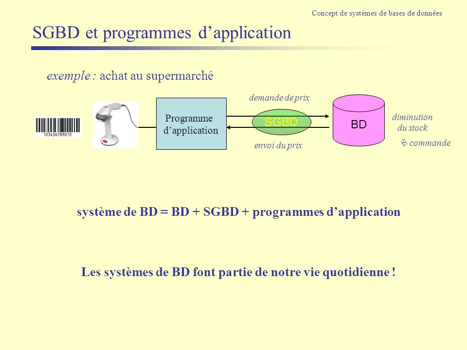 SGBD et programmes d'application