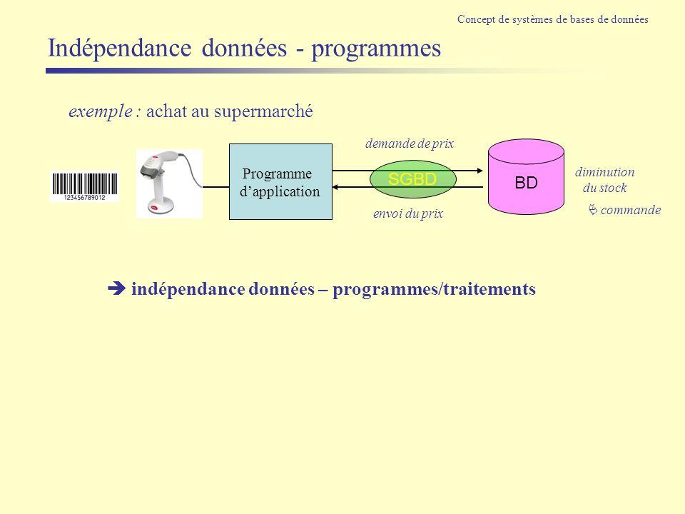 Indépendance données - programmes