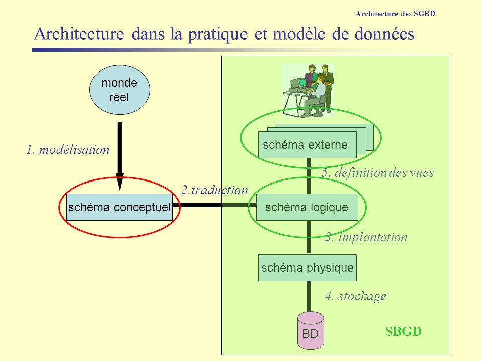 Architecture dans la pratique et modèle de données