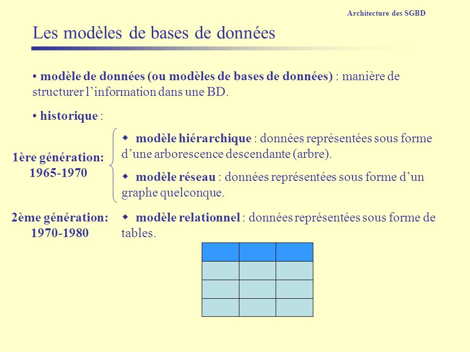 Les modèles de bases de données