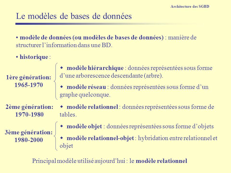 Le modèles de bases de données