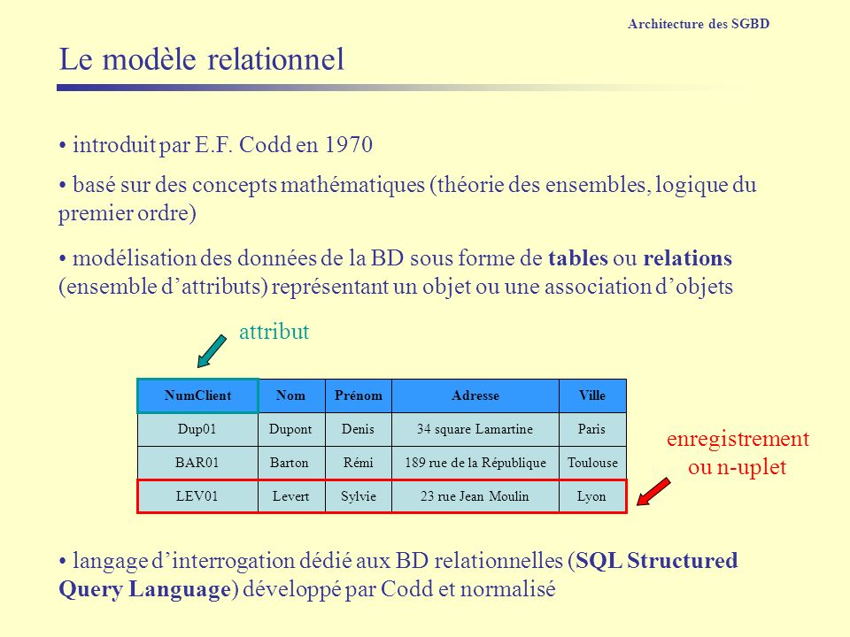 Le modèle relationnel introduit par E.F. Codd en 1970