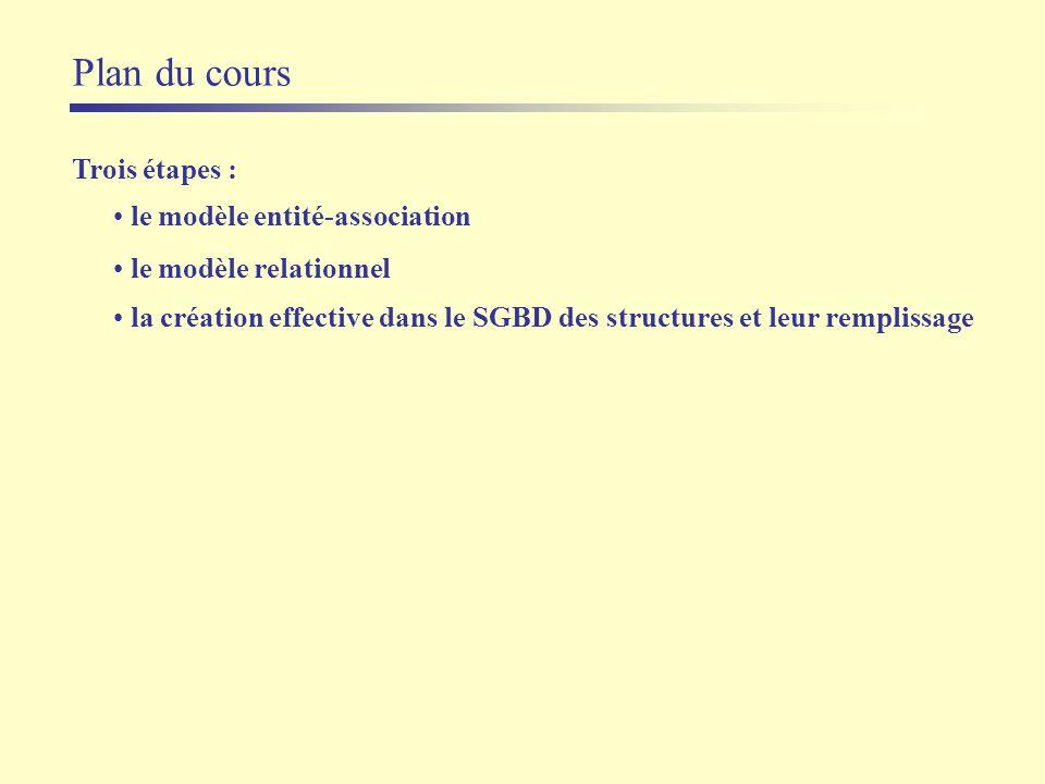 Plan du cours Trois étapes : le modèle entité-association