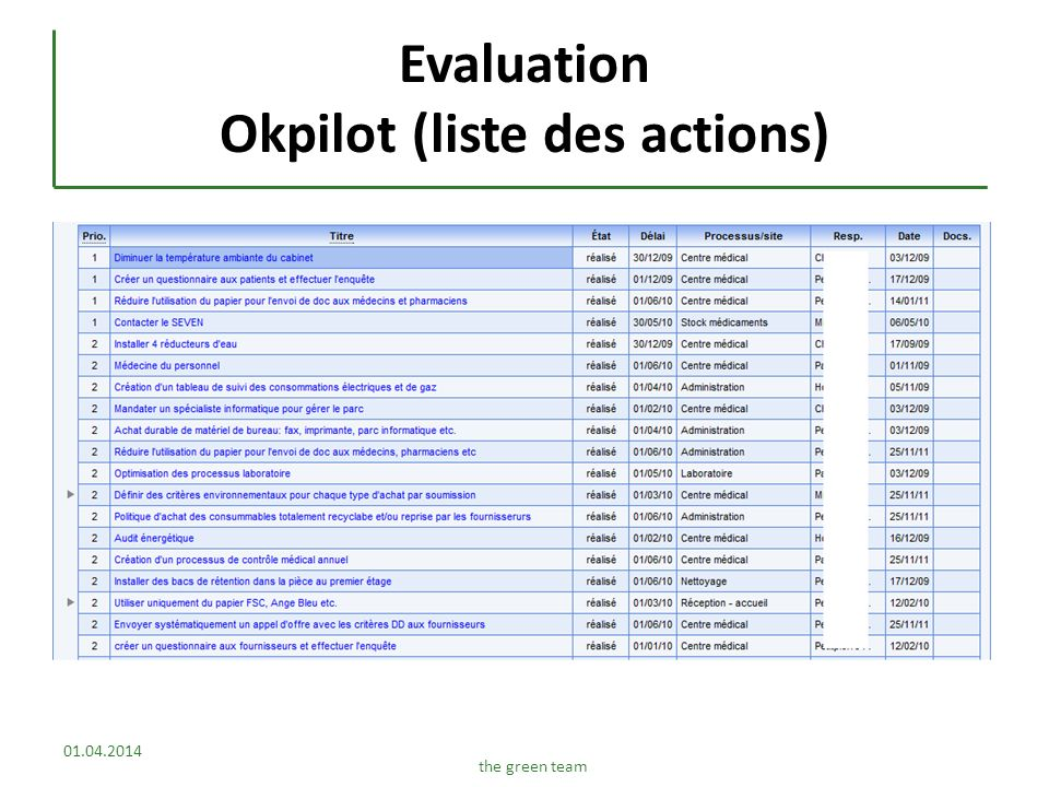 Evaluation Okpilot (liste des actions)
