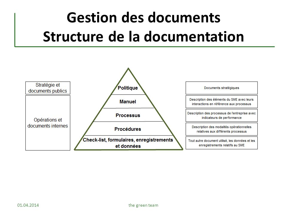 Gestion des documents Structure de la documentation