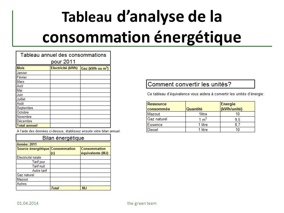Tableau d'analyse de la consommation énergétique